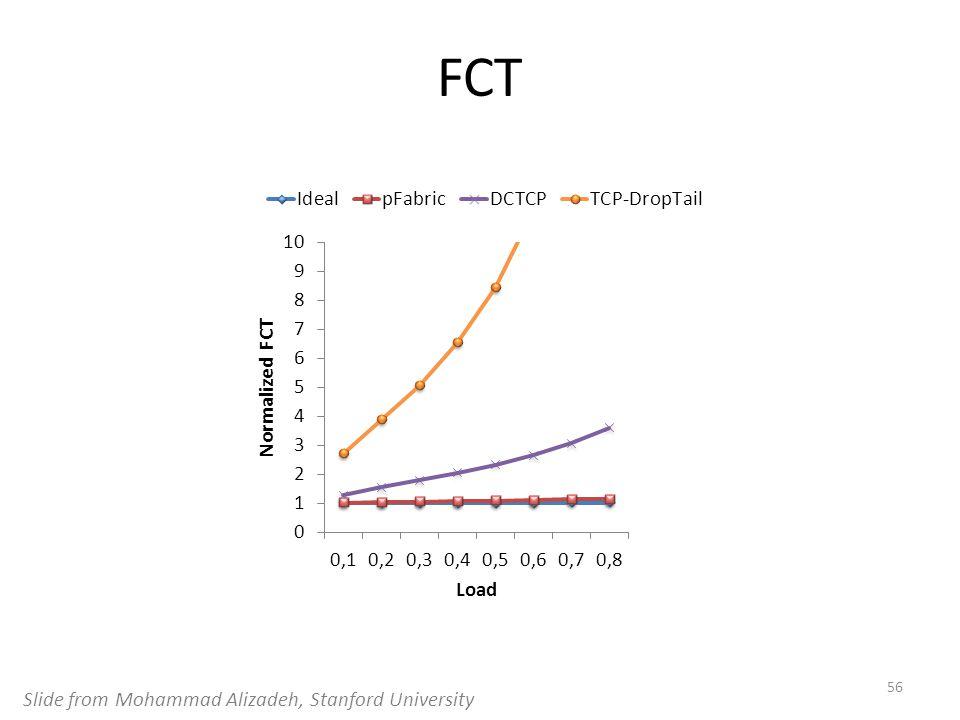 FCT 56 Slide from Mohammad Alizadeh, Stanford University