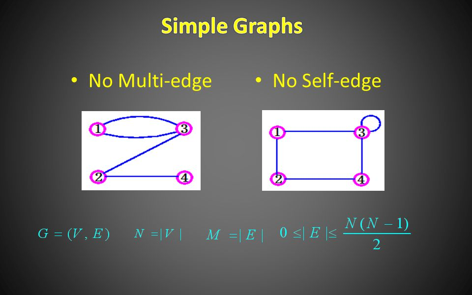 No Multi-edge No Self-edge