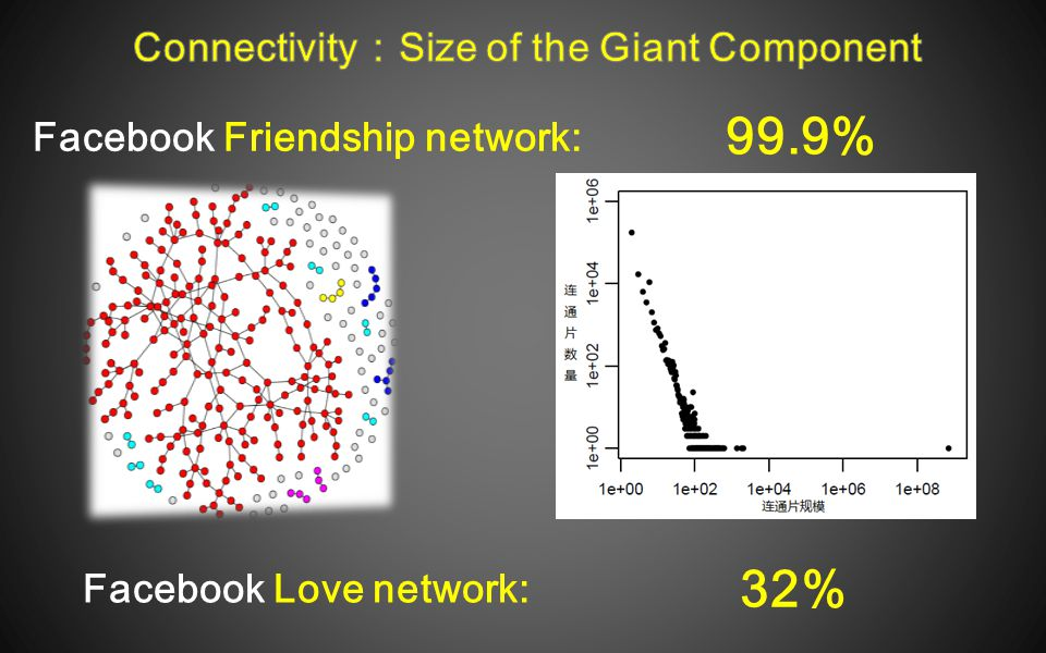 99.9% 32% Facebook Friendship network: Facebook Love network:
