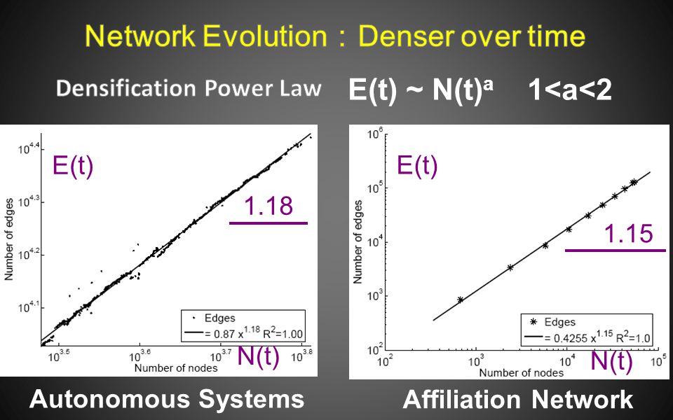 N(t) E(t) 1.18 N(t) E(t) 1.15 Autonomous Systems Affiliation Network E(t) ~ N(t) a 1<a<2