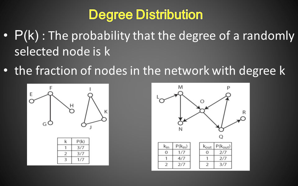 P(k) : The probability that the degree of a randomly selected node is k the fraction of nodes in the network with degree k