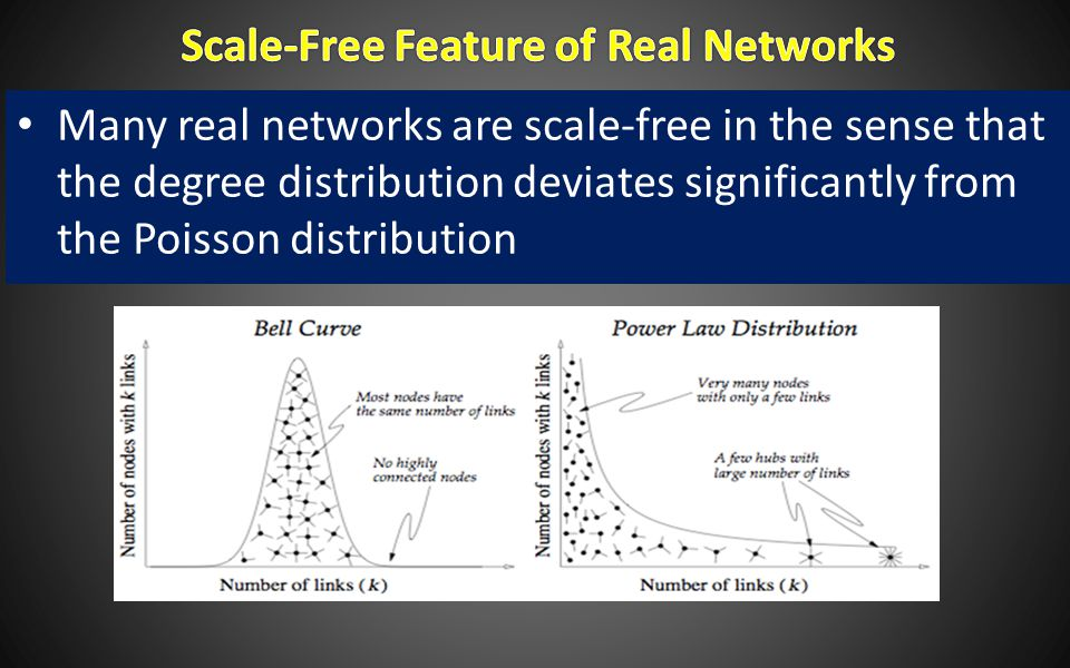 Many real networks are scale-free in the sense that the degree distribution deviates significantly from the Poisson distribution