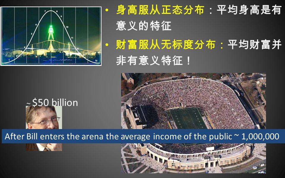 身高服从正态分布:平均身高是有 意义的特征 财富服从无标度分布:平均财富并 非有意义特征!  $50 billion After Bill enters the arena the average income of the public ~ 1,000,000