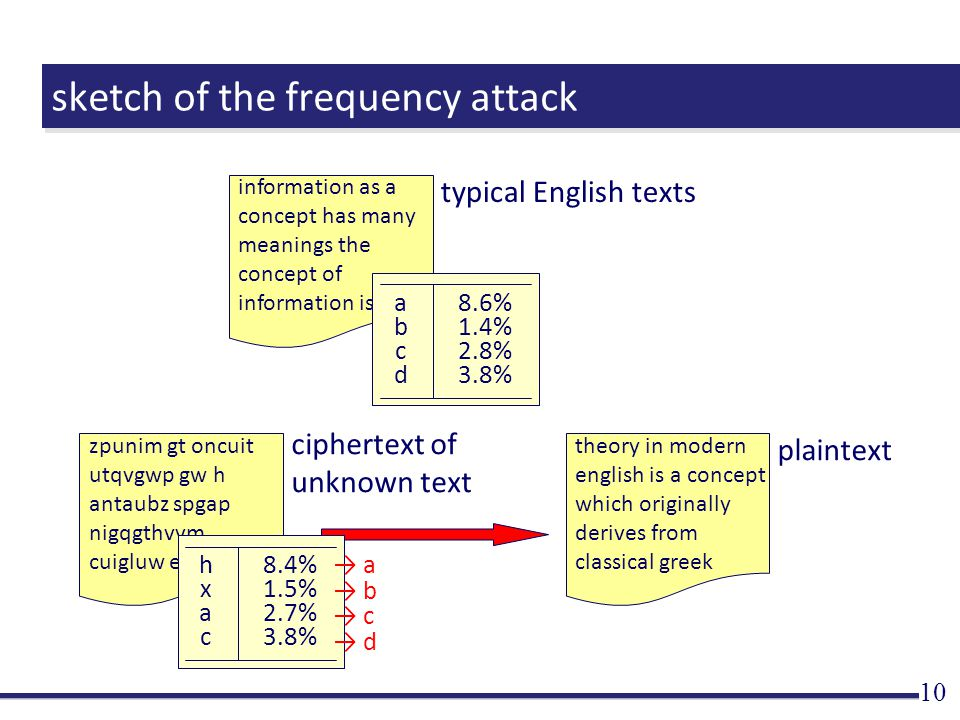 sketch of the frequency attack 10 information as a concept has many meanings the concept of information is typical English texts theory in modern english is a concept which originally derives from classical greek plaintext ciphertext of unknown text zpunim gt oncuit utqvgwp gw h antaubz spgap nigqgthvvm cuigluw eino hxachxac 8.4% 1.5% 2.7% 3.8% → a → b → c → d abcdabcd 8.6% 1.4% 2.8% 3.8%