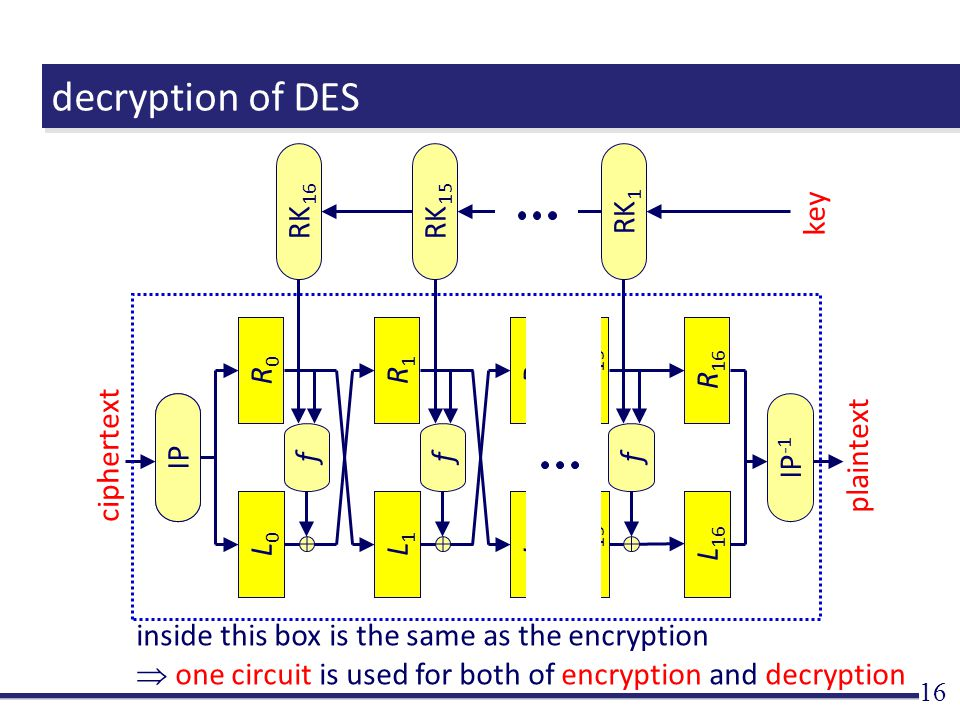 decryption of DES 16 L 15 R 15 ciphertext plaintext IP f L1L1 R1R1 L0L0 R0R0 f L2L2 R2R2 f L 16 R 16 RK 16 RK 15 RK 1 IPIP -1 key inside this box is the same as the encryption  one circuit is used for both of encryption and decryption