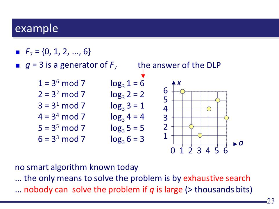 example F 7 = {0, 1, 2,..., 6} g = 3 is a generator of F 7 23 no smart algorithm known today...