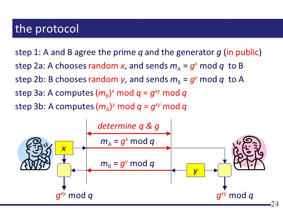 the protocol step 1: A and B agree the prime q and the generator g (in public) step 2a: A chooses random x, and sends m A = g x mod q to B step 2b: B chooses random y, and sends m B = g y mod q to A step 3a: A computes (m B ) x mod q = g xy mod q step 3b: A computes (m A ) y mod q = g xy mod q 24 determine q & g x y m A = g x mod q m B = g y mod q g xy mod q