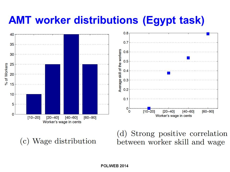 POLIWEB 2014 AMT worker distributions (Egypt task)