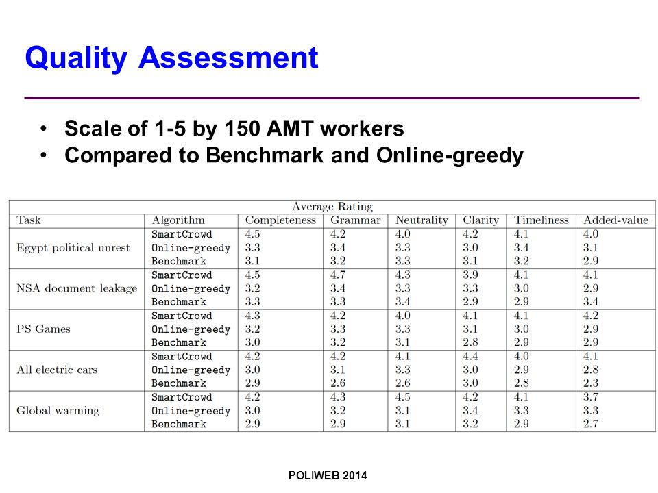 POLIWEB 2014 Quality Assessment Scale of 1-5 by 150 AMT workers Compared to Benchmark and Online-greedy