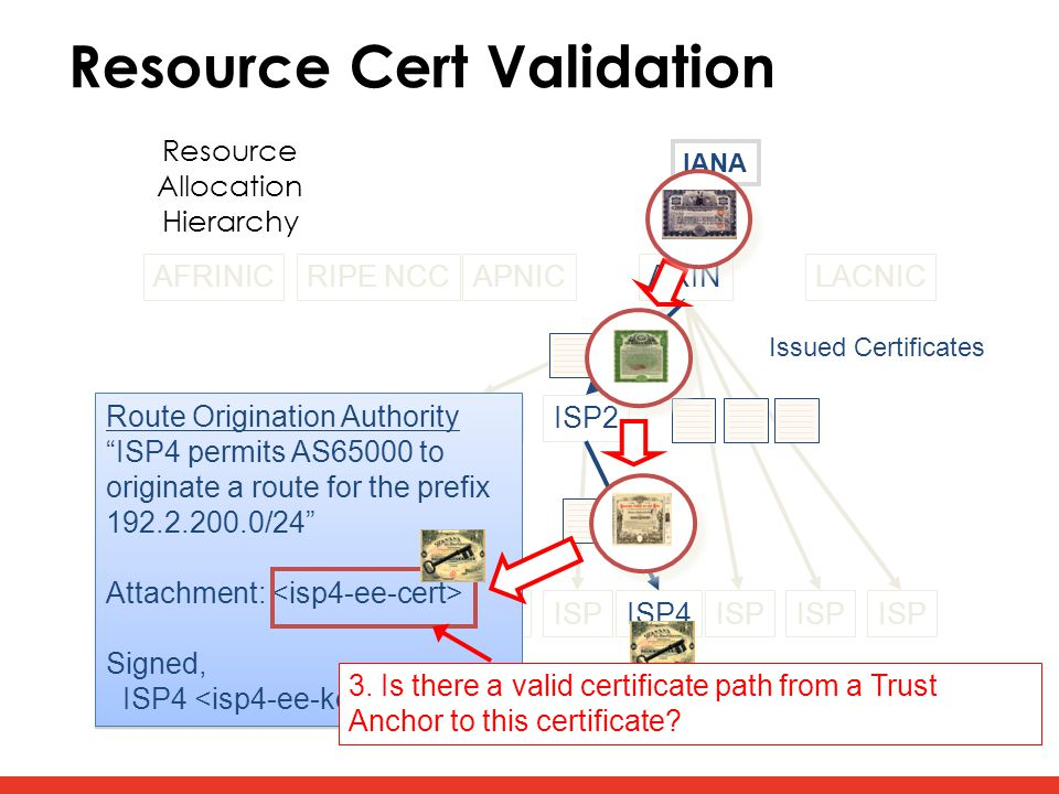 Resource Cert Validation AFRINICRIPE NCCAPNICARINLACNIC LIR1ISP2 ISP ISP4ISP Issued Certificates Resource Allocation Hierarchy Route Origination Autho