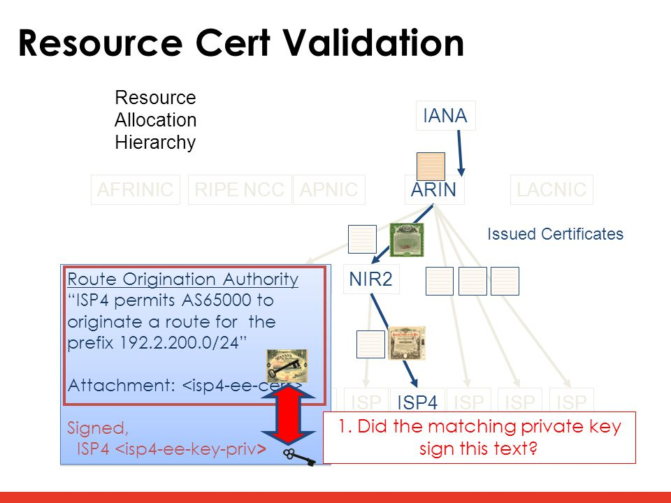 Resource Cert Validation AFRINICRIPE NCCAPNICARINLACNIC LIR1NIR2 ISP ISP4ISP Issued Certificates Resource Allocation Hierarchy Route Origination Authority ISP4 permits AS65000 to originate a route for the prefix 192.2.200.0/24 Attachment: Signed, ISP4 Route Origination Authority ISP4 permits AS65000 to originate a route for the prefix 192.2.200.0/24 Attachment: Signed, ISP4 1.