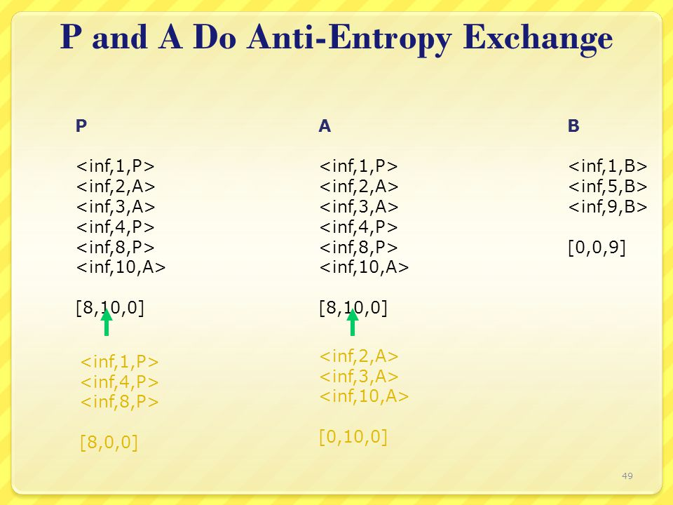 P and A Do Anti-Entropy Exchange P [8,10,0] A [8,10,0] B [0,0,9] [8,0,0] [0,10,0] 49