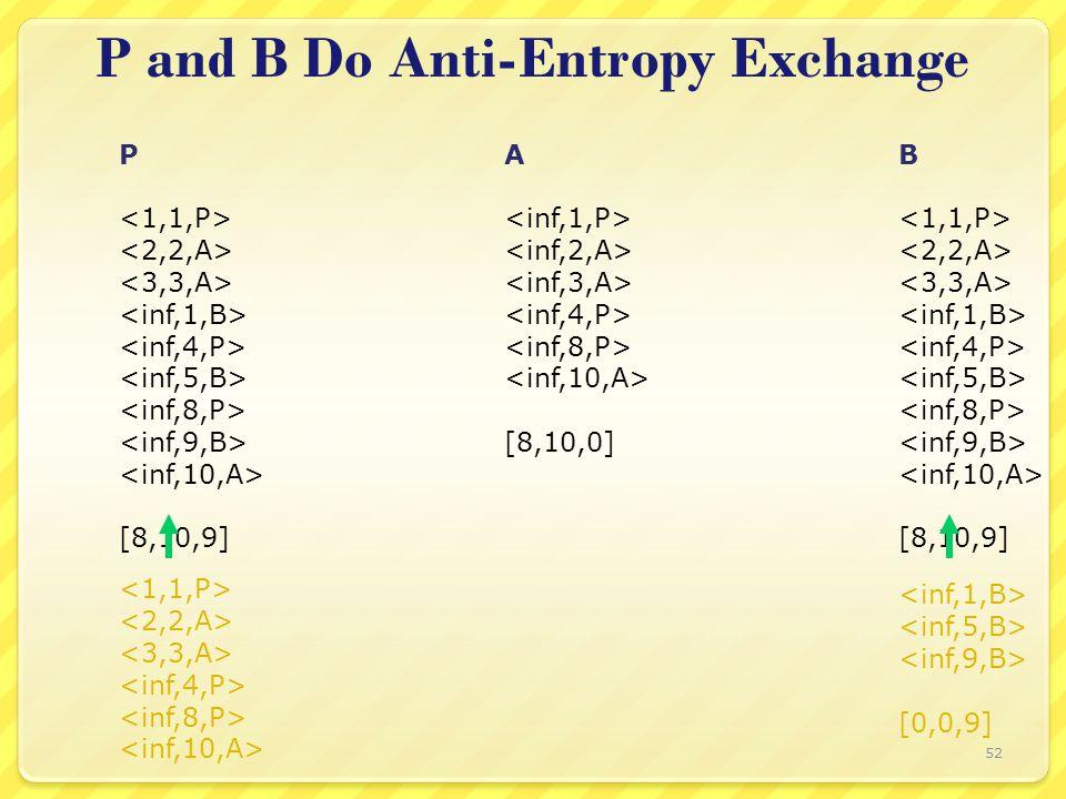 P and B Do Anti-Entropy Exchange P [8,10,9] A [8,10,0] B [8,10,9] [8,10,0] [0,0,9] 52