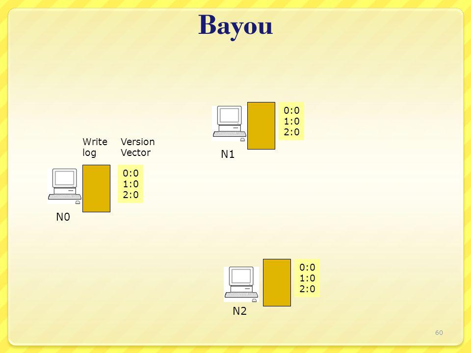 Bayou Write log Version Vector 0:0 1:0 2:0 0:0 1:0 2:0 0:0 1:0 2:0 N0 N1 N2 60