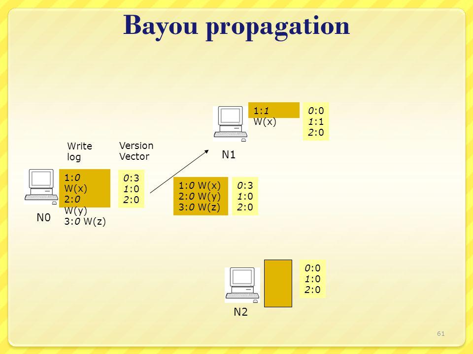 Bayou propagation Write log Version Vector 0:3 1:0 2:0 N0 N1 N2 1:0 W(x) 2:0 W(y) 3:0 W(z) 0:0 1:1 2:0 0:0 1:0 2:0 1:1 W(x) 1:0 W(x) 2:0 W(y) 3:0 W(z) 0:3 1:0 2:0 61
