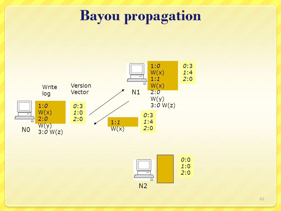 Bayou propagation Write log Version Vector 0:3 1:0 2:0 N0 N1 N2 1:0 W(x) 2:0 W(y) 3:0 W(z) 0:3 1:4 2:0 0:0 1:0 2:0 1:0 W(x) 1:1 W(x) 2:0 W(y) 3:0 W(z) 1:1 W(x) 0:3 1:4 2:0 62