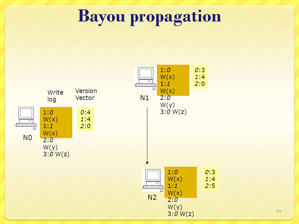 Bayou propagation Write log Version Vector N0 N1 N2 0:3 1:4 2:0 1:0 W(x) 1:1 W(x) 2:0 W(y) 3:0 W(z) 0:4 1:4 2:0 1:0 W(x) 1:1 W(x) 2:0 W(y) 3:0 W(z) 0:3 1:4 2:5 1:0 W(x) 1:1 W(x) 2:0 W(y) 3:0 W(z) 64
