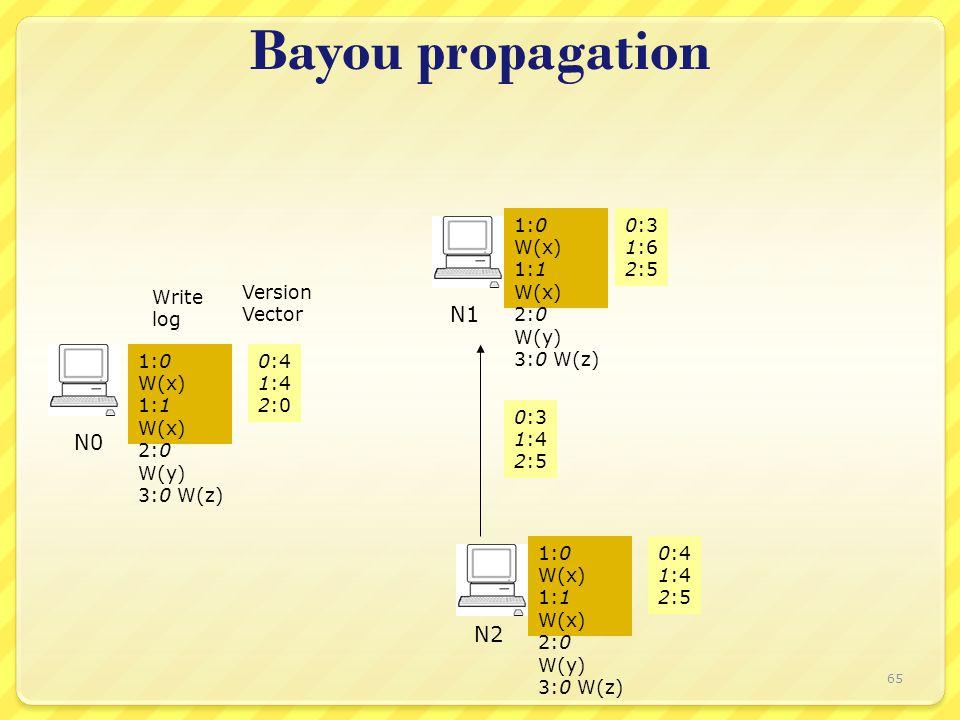 Bayou propagation Write log Version Vector N0 N1 N2 0:3 1:6 2:5 1:0 W(x) 1:1 W(x) 2:0 W(y) 3:0 W(z) 0:4 1:4 2:0 1:0 W(x) 1:1 W(x) 2:0 W(y) 3:0 W(z) 0:4 1:4 2:5 1:0 W(x) 1:1 W(x) 2:0 W(y) 3:0 W(z) 0:3 1:4 2:5 65