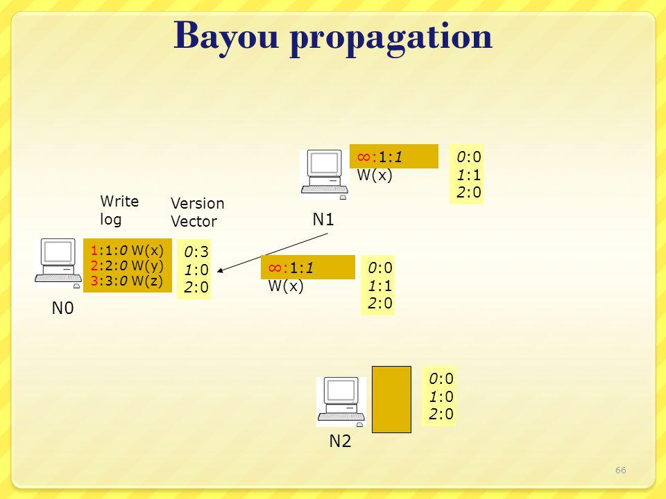 Bayou propagation Write log Version Vector 0:3 1:0 2:0 N0 N1 N2 1:1:0 W(x) 2:2:0 W(y) 3:3:0 W(z) 0:0 1:1 2:0 0:0 1:0 2:0 ∞:1:1 W(x) 0:0 1:1 2:0 66