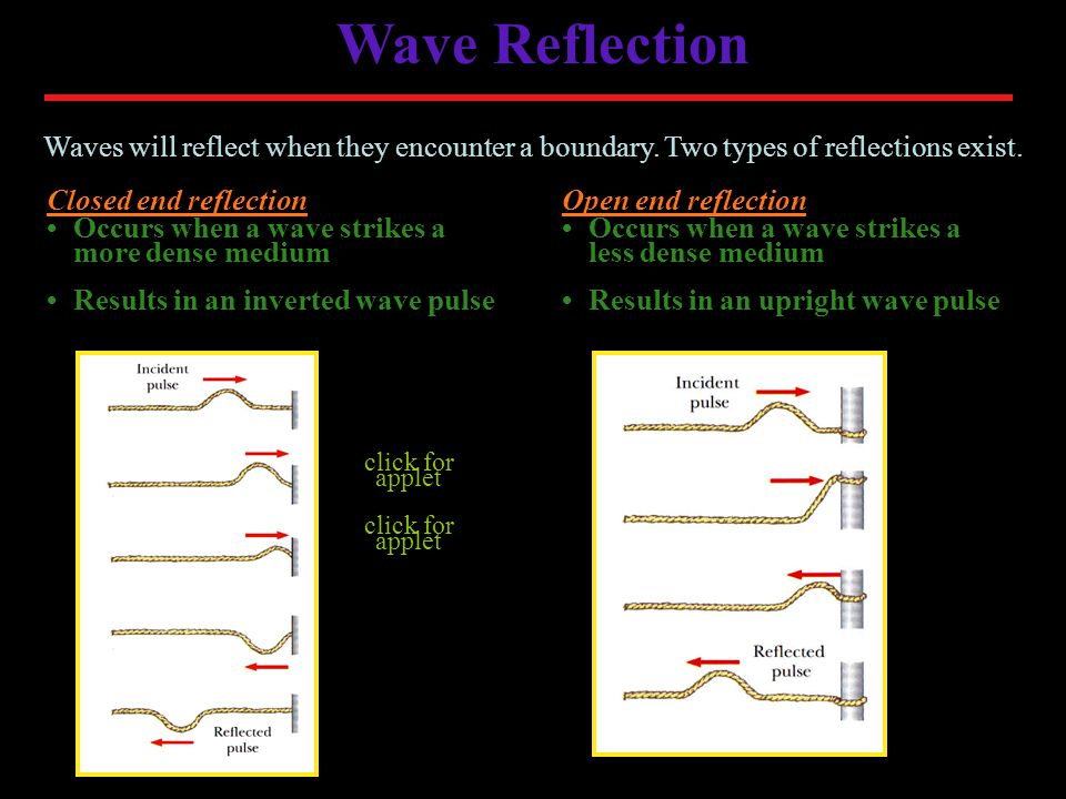Wave Reflection Waves will reflect when they encounter a boundary.