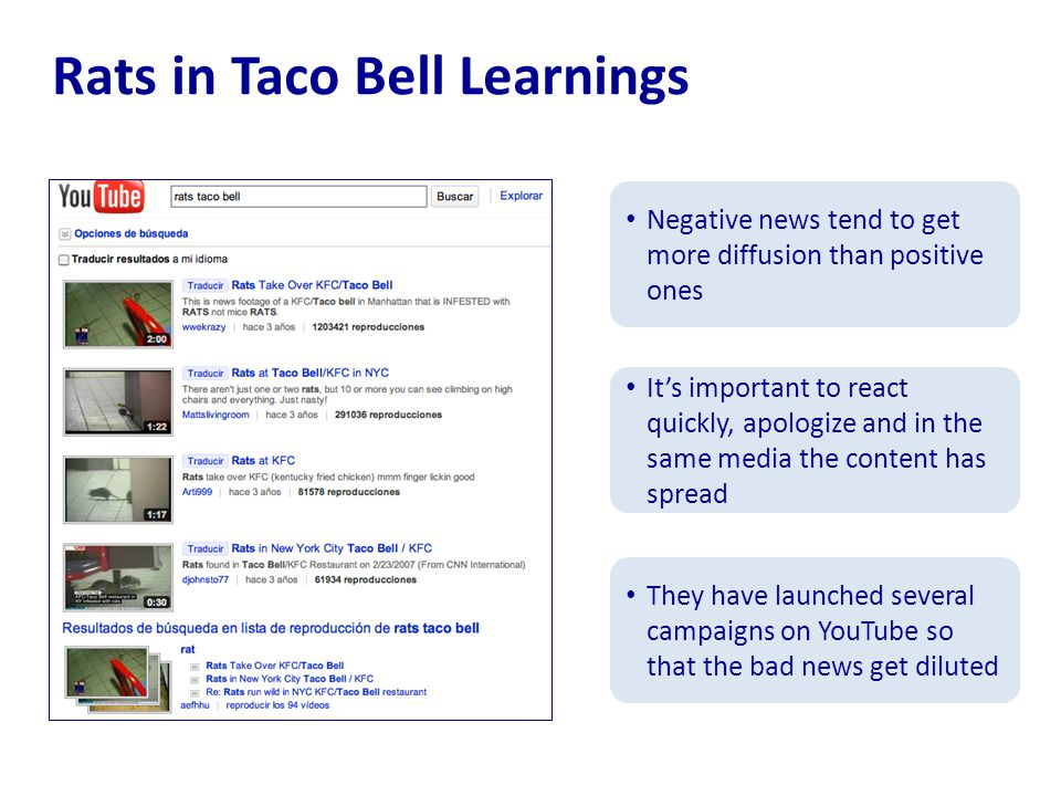 Rats in Taco Bell Learnings Negative news tend to get more diffusion than positive ones It's important to react quickly, apologize and in the same media the content has spread They have launched several campaigns on YouTube so that the bad news get diluted