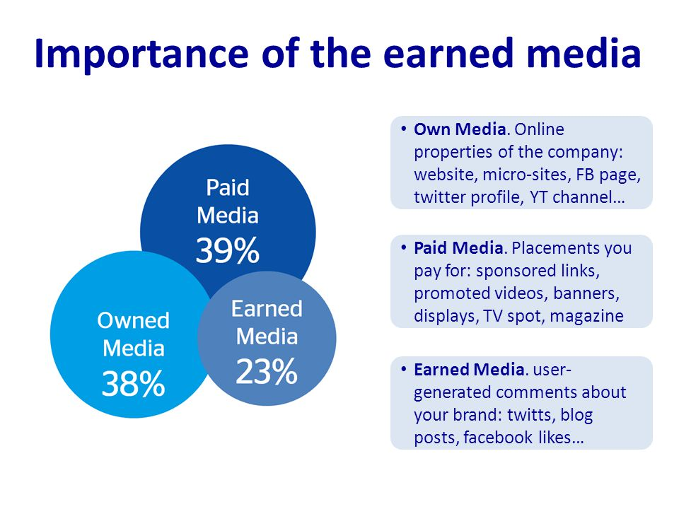 Importance of the earned media Own Media.