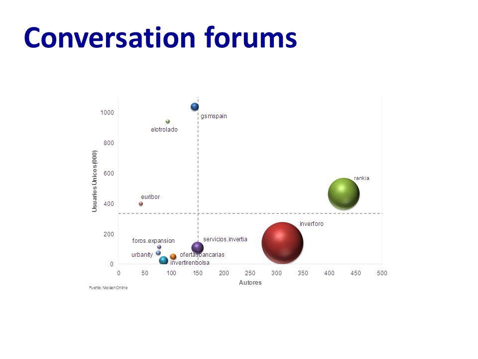 Conversation forums