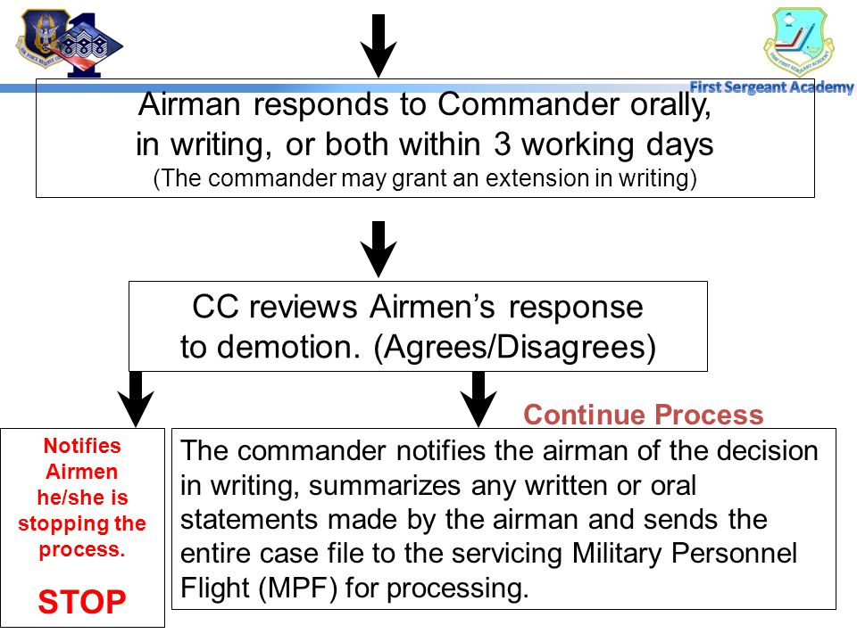 Unit CC Consults With SJA STOP PROCESS NO CC Notifies Airmen in Writing (Include a summary of basis with facts, rights to council, right to a personal