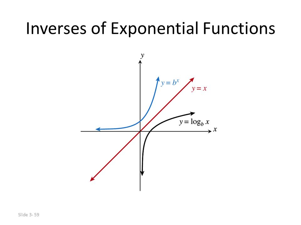 Slide 3- 59 Inverses of Exponential Functions