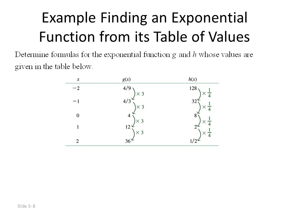 Slide 3- 9 Example Finding an Exponential Function from its Table of Values