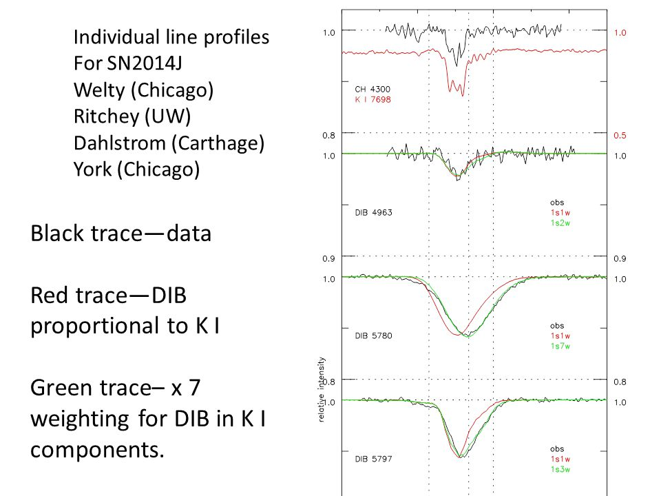 Individual line profiles For SN2014J Welty (Chicago) Ritchey (UW) Dahlstrom (Carthage) York (Chicago) Black trace—data Red trace—DIB proportional to K I Green trace– x 7 weighting for DIB in K I components.