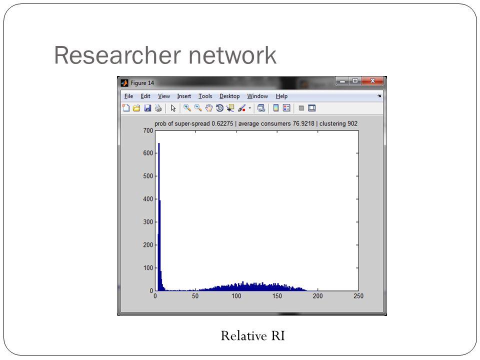 Researcher network Relative RI