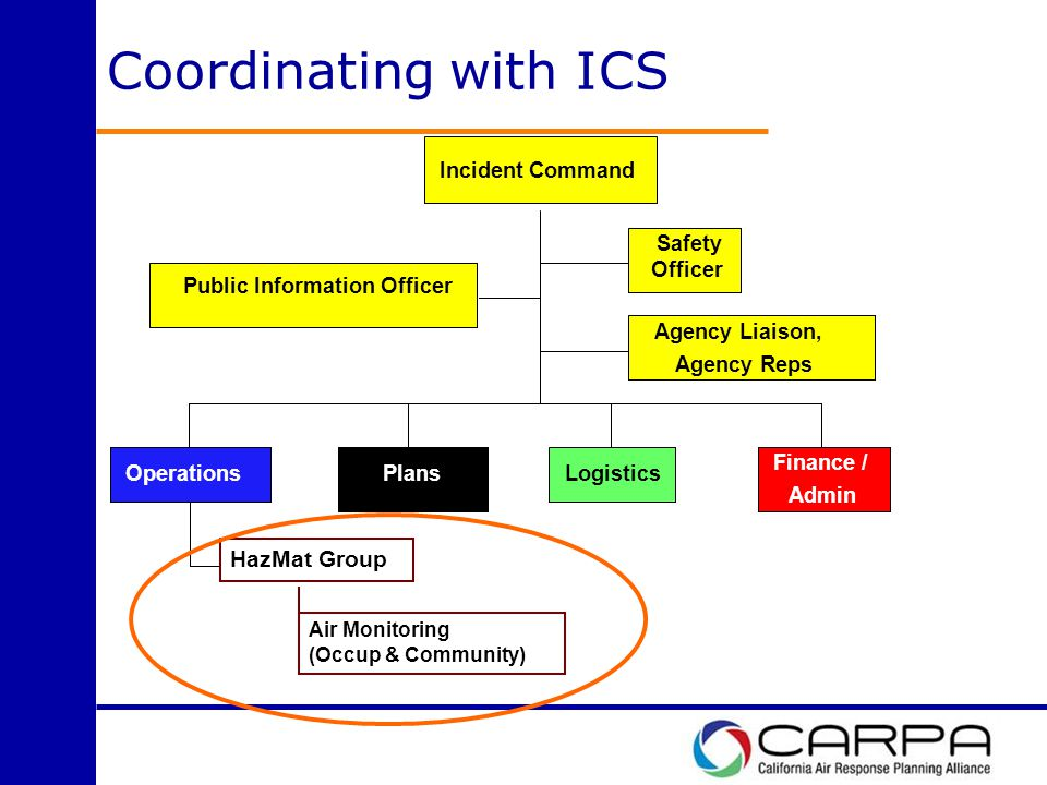 Coordinating with ICS Agency Liaison, Agency Reps Safety/ Security Operations Planning/ Intelligence Logistics Finance / Admin Agency Liaison, Agency Reps Public Information Officer Safety Officer Operations Plans Logistics Finance / Admin Incident Command HazMat Group Air Monitoring (Occup & Community)