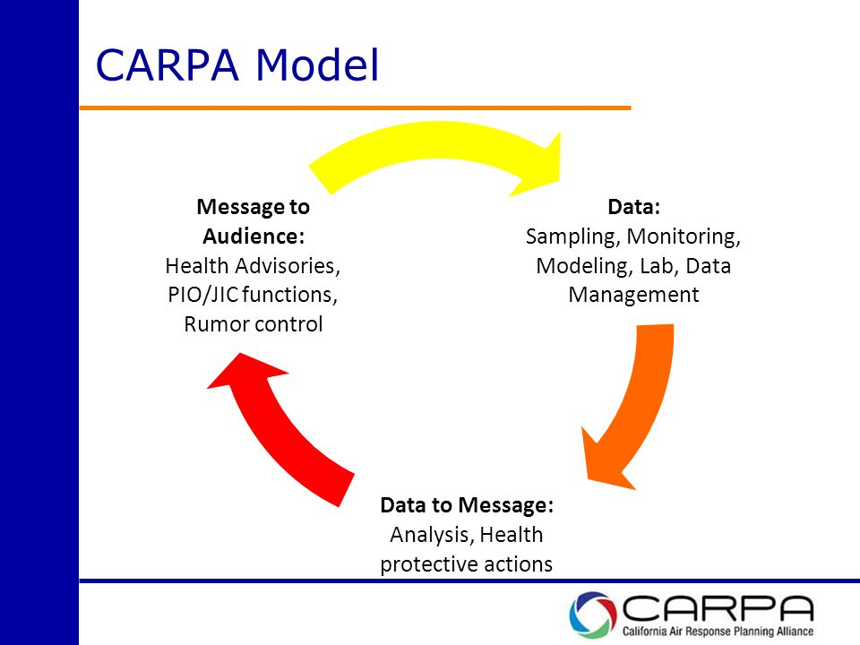 CARPA Model Data: Sampling, Monitoring, Modeling, Lab, Data Management Data to Message: Analysis, Health protective actions Message to Audience: Health Advisories, PIO/JIC functions, Rumor control