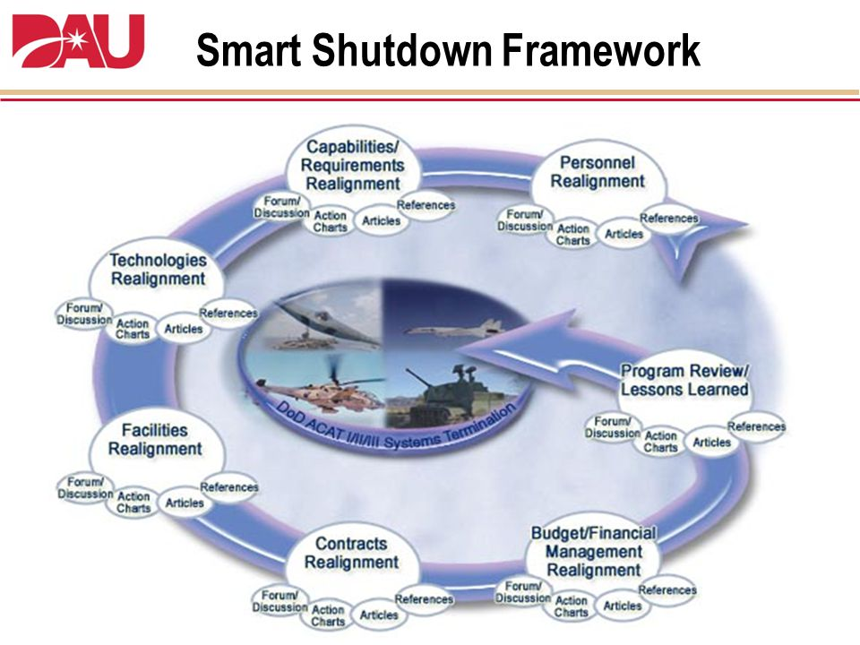 Smart Shutdown Tool Box Smart Shutdown in ACC Collaborative workspace on the DAU website (Acquisition Community Connection) to facilitate communication and best practices Including Smart Cards and Senior Leader Nuggets Smart Shutdown Spreadsheets (Smart Cards) Profile cards outlining critical program considerations organized by major functional area Smart Shutdown Spreadsheet Generator (Beta) Integrated database (using meta-tagged program considerations) for the automatic generation and tailoring of Program specific shutdown activities Smart Shutdown Program Guidebook (Future) Guidebook outlining processes and plans to assist in efficient and successful termination activities