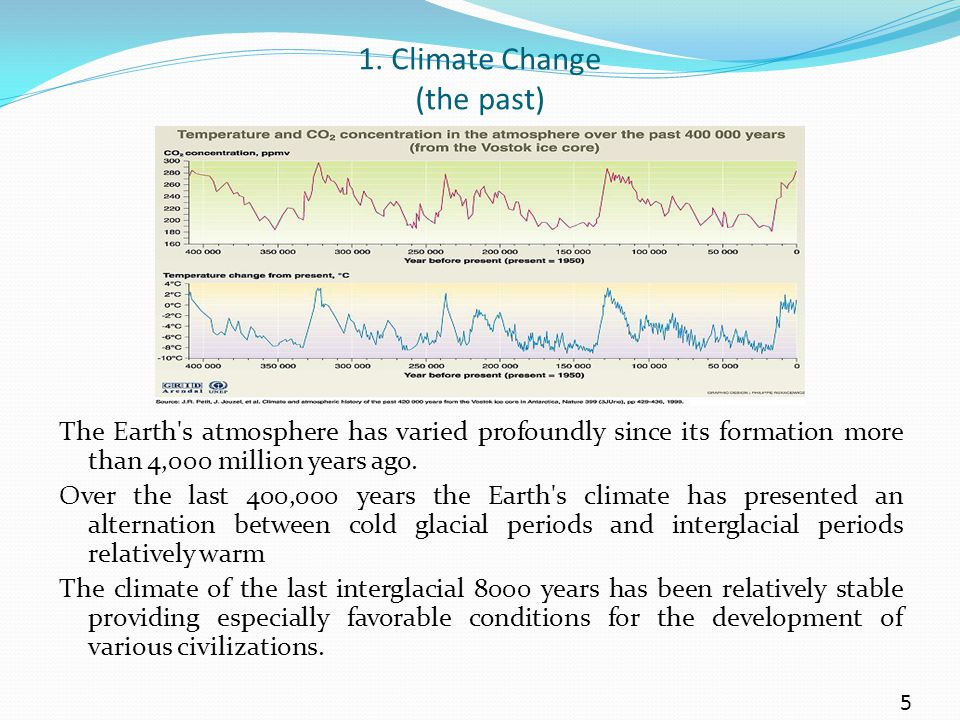 1. Climate Change (the past) The Earth's atmosphere has varied profoundly since its formation more than 4,000 million years ago. Over the last 400,000