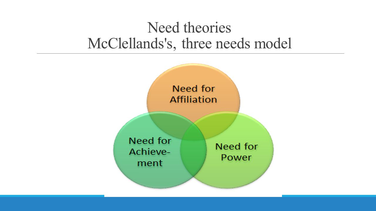 Need theories McClellands's, three needs model