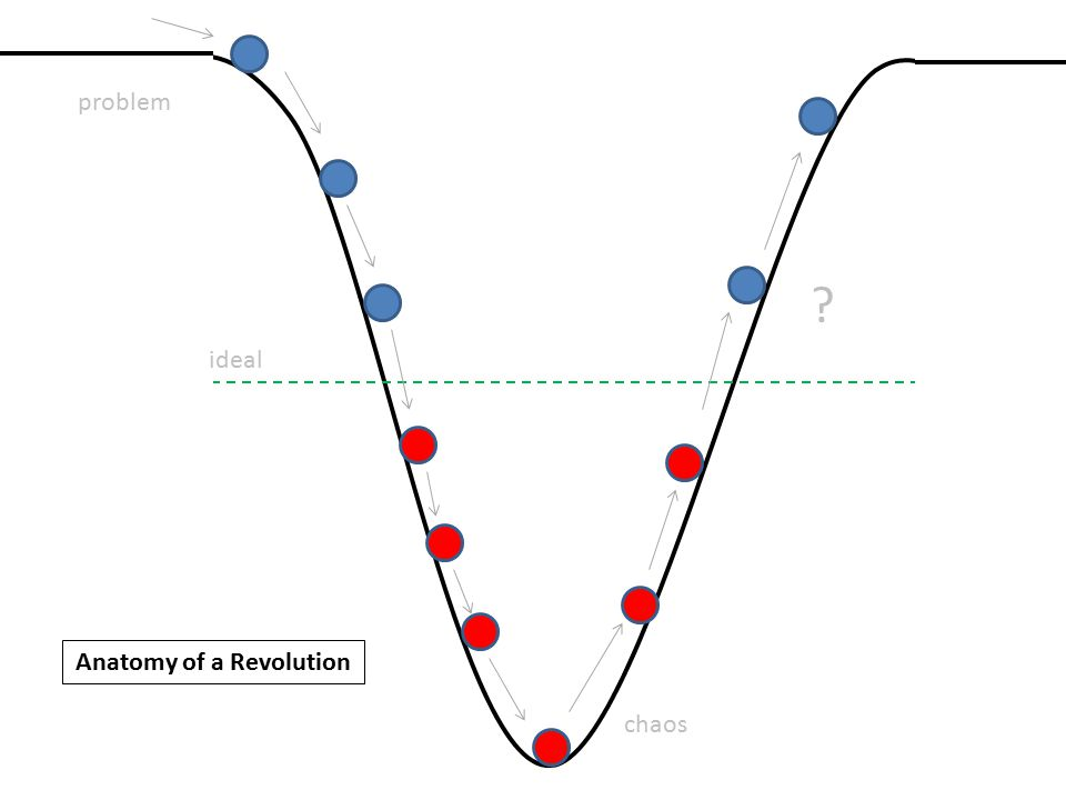 Anatomy of a Revolution ideal problem chaos ?