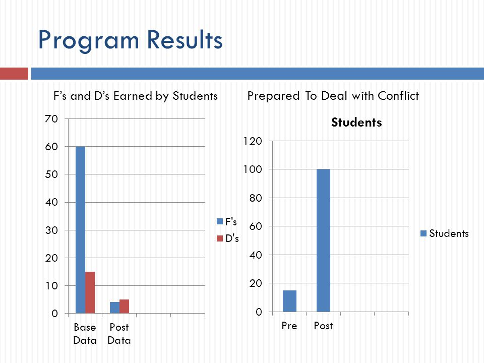 Program Results Prepared To Deal with Conflict F's and D's Earned by Students