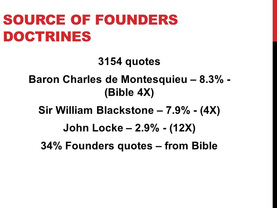 SOURCE OF FOUNDERS DOCTRINES 3154 quotes Baron Charles de Montesquieu – 8.3% - (Bible 4X) Sir William Blackstone – 7.9% - (4X) John Locke – 2.9% - (12