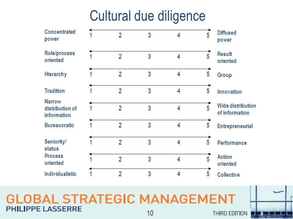 10 Cultural due diligence Concentrated power Diffused power Role/process oriented Result oriented Hierarchy Group Tradition Innovation Narrow distribution of information Wide distribution of information Bureaucratic Entrepreneurial Seniority/ status Performance Process oriented Action oriented Individualistic Collective 1234512345 1234512345 1234512345 1234512345 1234512345 1234512345 1234512345 1234512345 1234512345