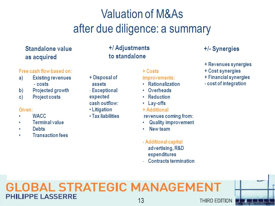 13 Valuation of M&As after due diligence: a summary Standalone value as acquired +/ Adjustments to standalone +/- Synergies Free cash flow based on: a)Existing revenues - costs b)Projected growth c)Project costs Given: WACC Terminal value Debts Transaction fees + Disposal of assets - Exceptional expected cash outflow: Litigation Tax liabilities + Costs improvements: Rationalization Overheads Reduction Lay-offs + Additional revenues coming from: Quality improvement New team - Additional capital advertising, R&D expenditures - Contracts termination + Revenues synergies + Cost synergies + Financial synergies - cost of integration