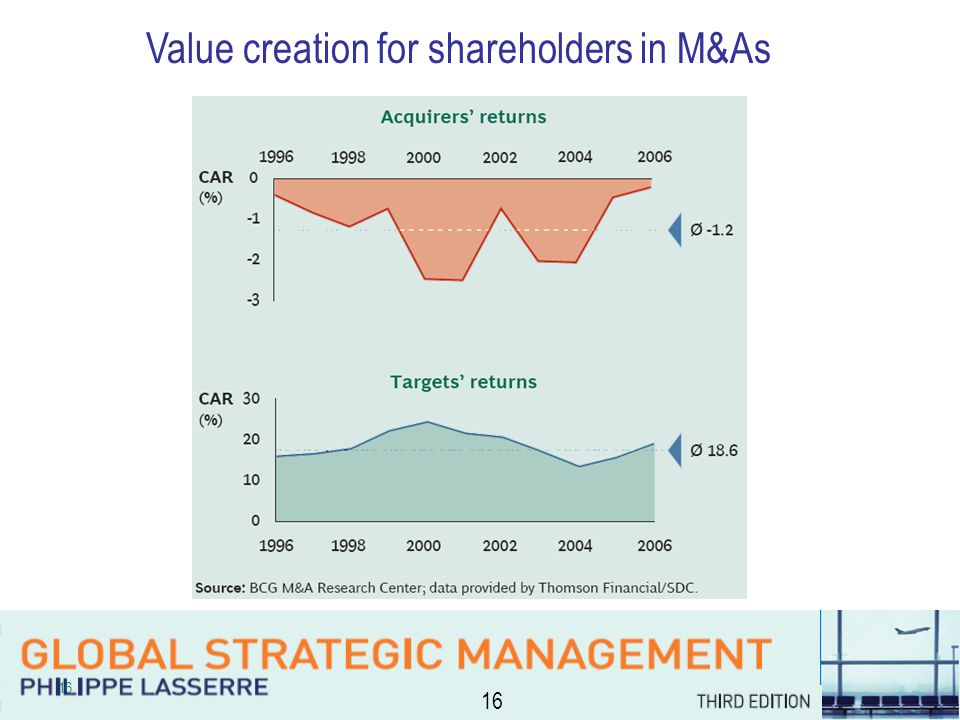 16 Value creation for shareholders in M&As