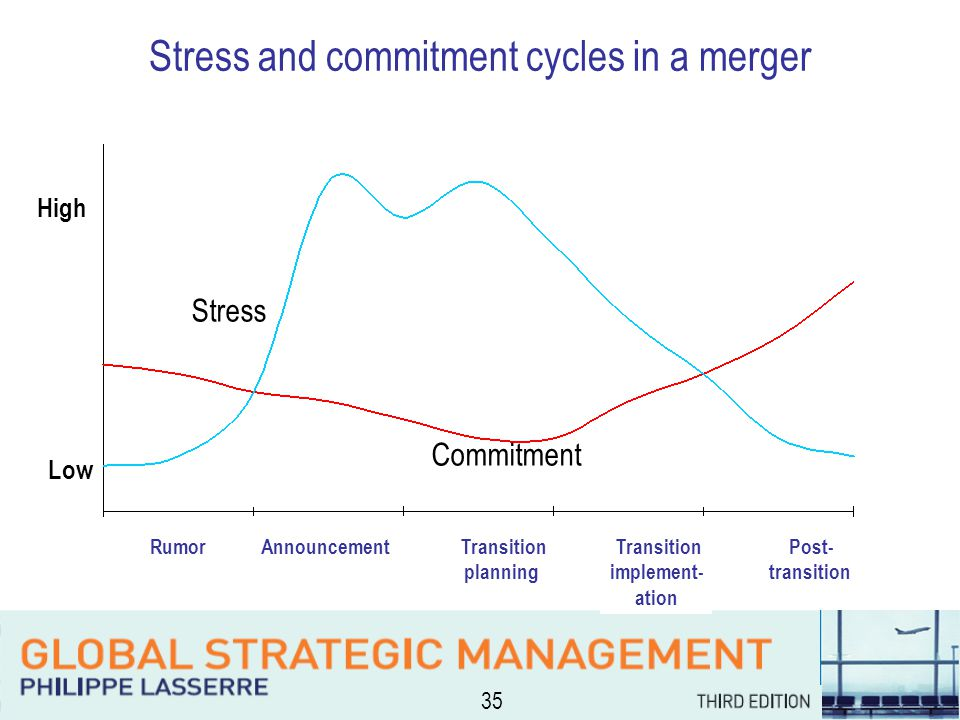 35 Stress and commitment cycles in a merger High Low Rumor Announcement Transition planning Transition implement- ation Post- transition Stress Commitment