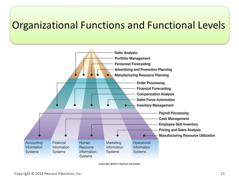 Copyright © 2014 Pearson Education, Inc. 11 Organizational Functions and Functional Levels
