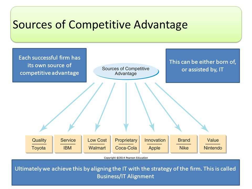 Copyright © 2014 Pearson Education, Inc. 18 Sources of Competitive Advantage Each successful firm has its own source of competitive advantage This can