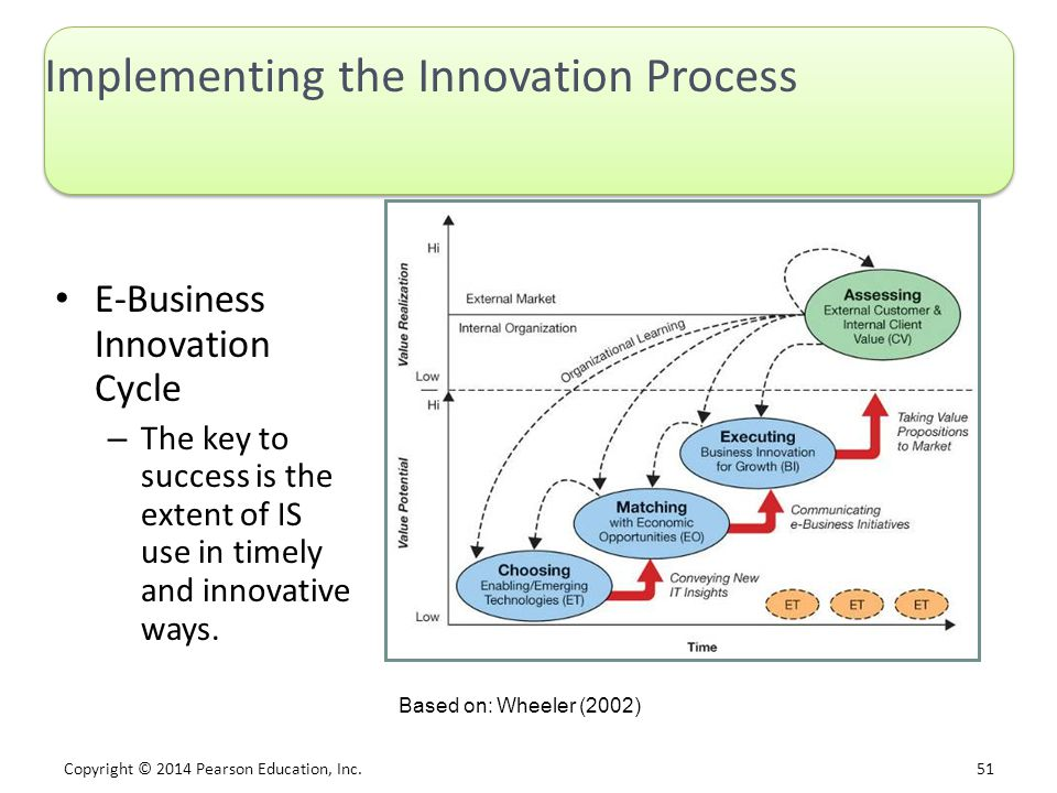 Copyright © 2014 Pearson Education, Inc. 51 Implementing the Innovation Process E-Business Innovation Cycle – The key to success is the extent of IS u