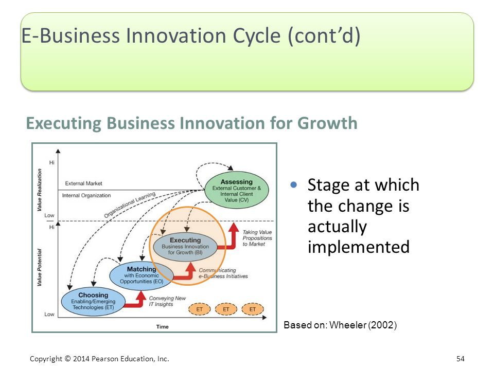 Copyright © 2014 Pearson Education, Inc. 54 E-Business Innovation Cycle (cont'd) Executing Business Innovation for Growth Stage at which the change is