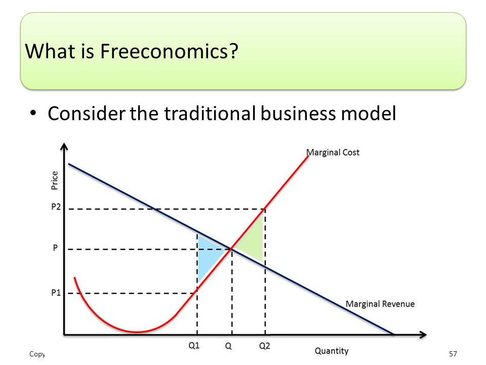 Copyright © 2014 Pearson Education, Inc. 57 What is Freeconomics.