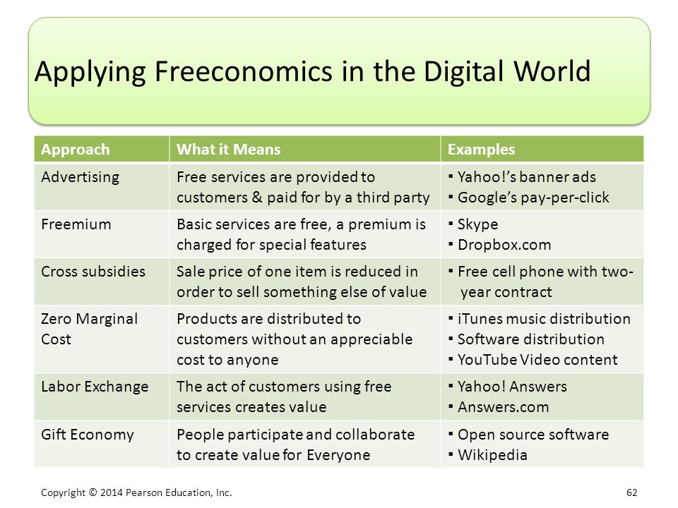 Copyright © 2014 Pearson Education, Inc. 62 Applying Freeconomics in the Digital World ApproachWhat it MeansExamples AdvertisingFree services are prov